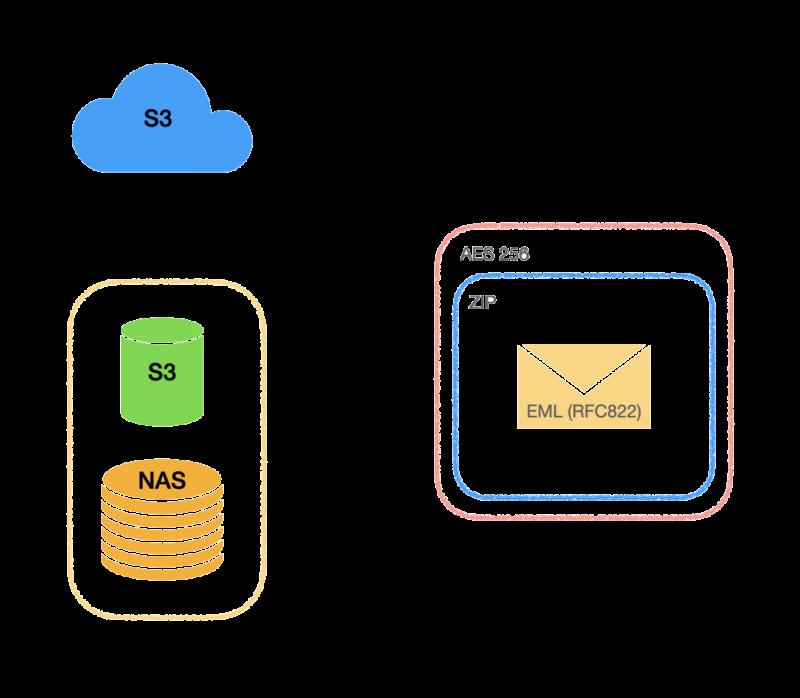 Открытый формат данных